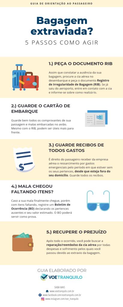 Infográfico O que fazer em caso de bagagem extraviada